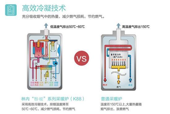 采暖技术 · 全预混冷凝技术,热效率超过国家一级能效